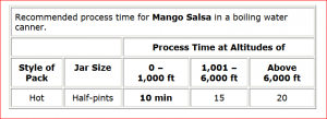Canning Mango Salsa Recipe