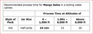 Canning Mango Salsa Recipe
