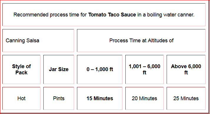 canning tomato taco sauce